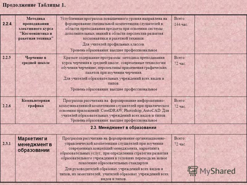 2.2.4 Методика преподавания элективного курса