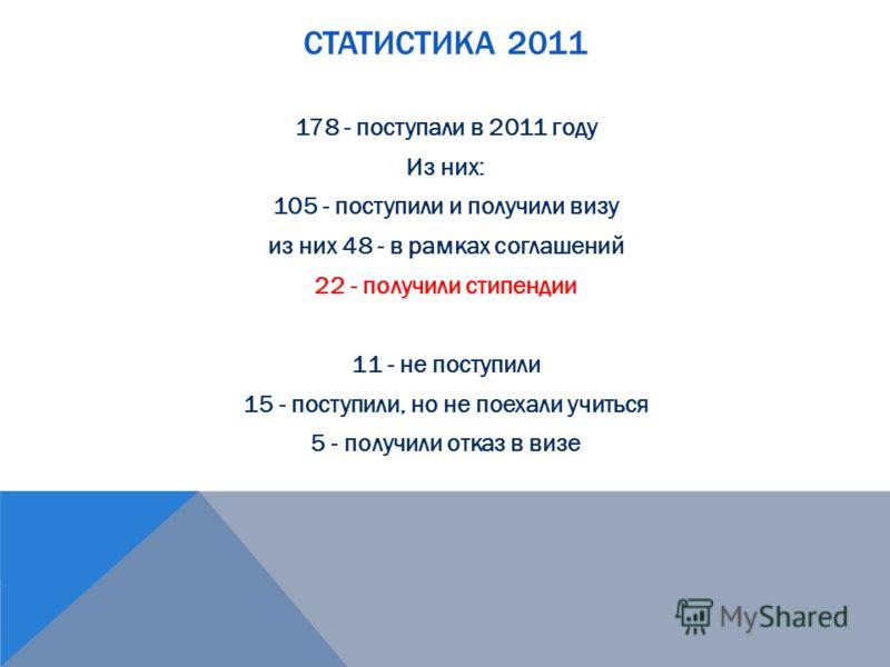 СТАТИСТИКА 2011 178 - поступали в 2011 году Из них: 105 - поступили и получили визу из них 48 - в рамках соглашений 22 - получили стипендии 11 - не поступили 15 - поступили, но не поехали учиться 5 - получили отказ в визе