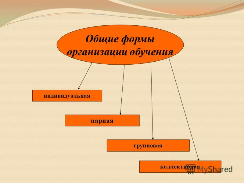 индивидуальная парная групповая коллективная Общие формы организации обучения