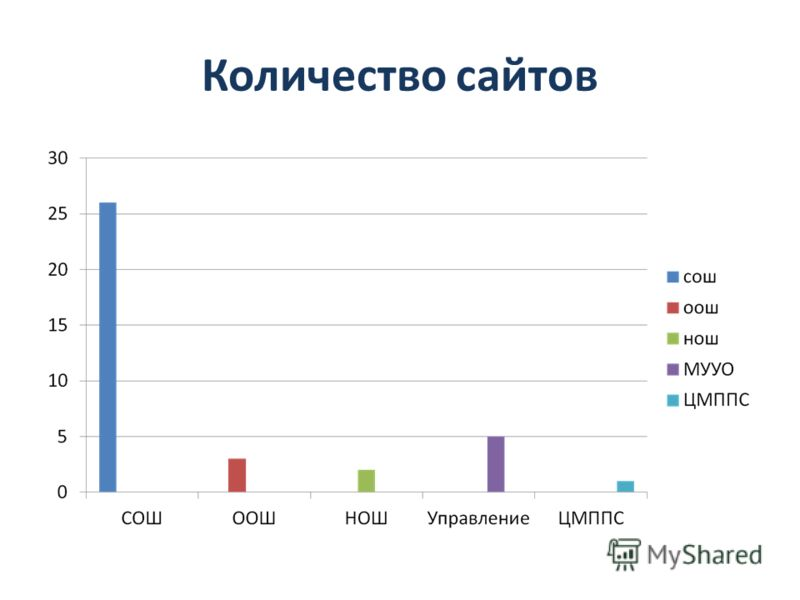 Количество сайтов