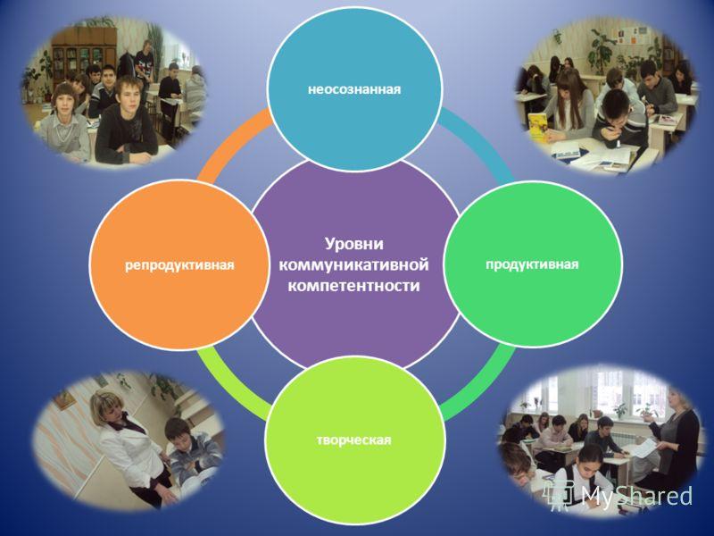 Уровни коммуникативной компетентности неосознанная продуктивная творческая репродуктивная