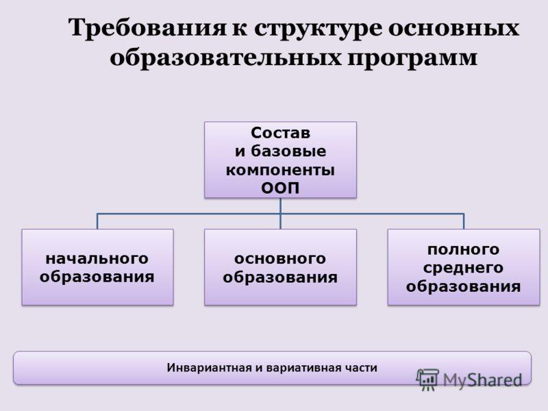 Требования к структуре основных образовательных программ Инвариантная и вариативная части