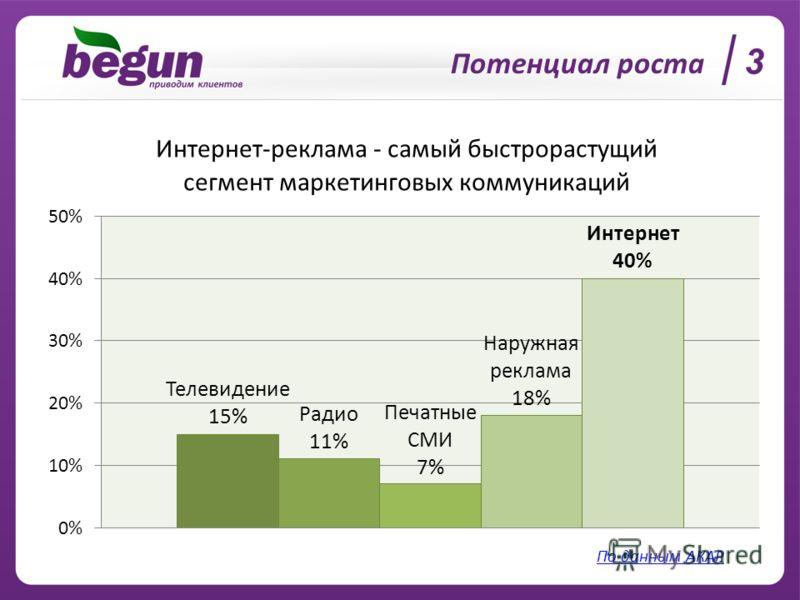 Потенциал роста 3 По данным АКАР
