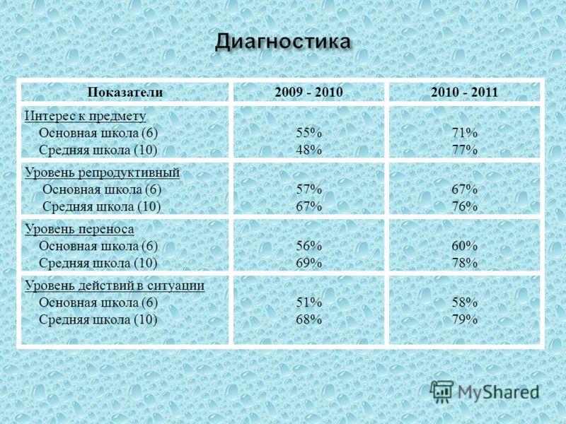 Показатели 2009 - 20102010 - 2011 Интерес к предмету Основная школа (6) Средняя школа (10) 55% 48% 71% 77% Уровень репродуктивный Основная школа (6) Средняя школа (10) 57% 67% 76% Уровень переноса Основная школа (6) Средняя школа (10) 56% 69% 60% 78%