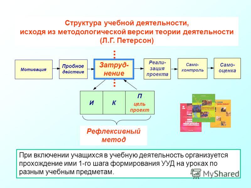 Структура учебной деятельности, исходя из методологической версии теории деятельности (Л.Г. Петерсон) Мотивация Пробное действие Цель Затруднение