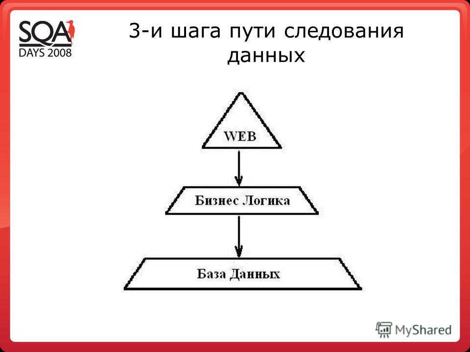3-и шага пути следования данных