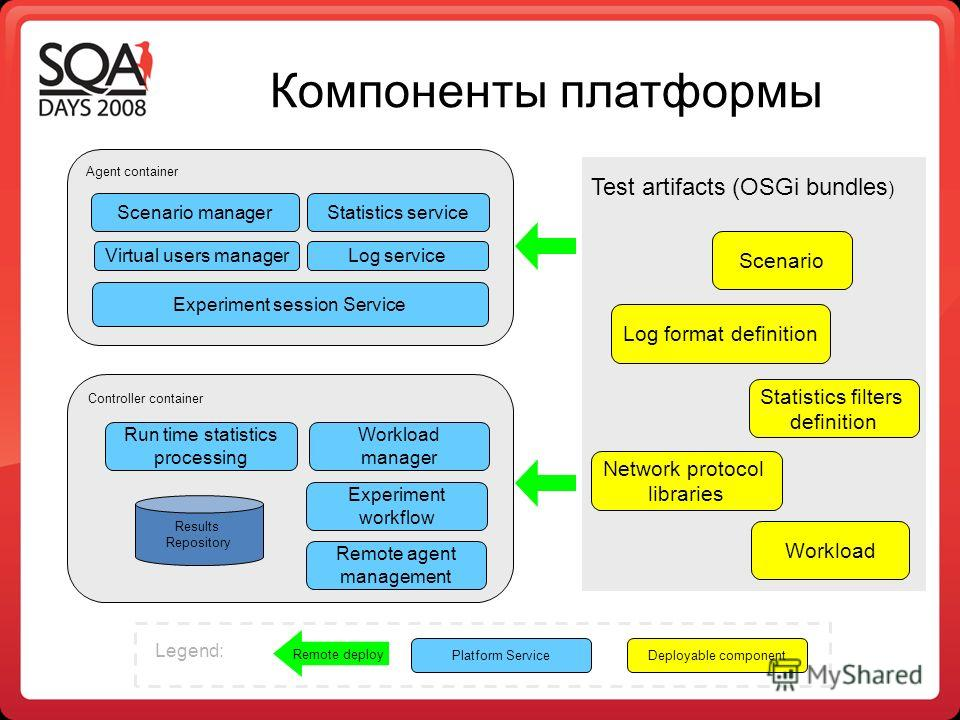 Компоненты платформы Agent container Scenario manager Virtual users manager Statistics service Log service Experiment session Service Controller container Workload manager Experiment workflow Remote agent management Run time statistics processing Res
