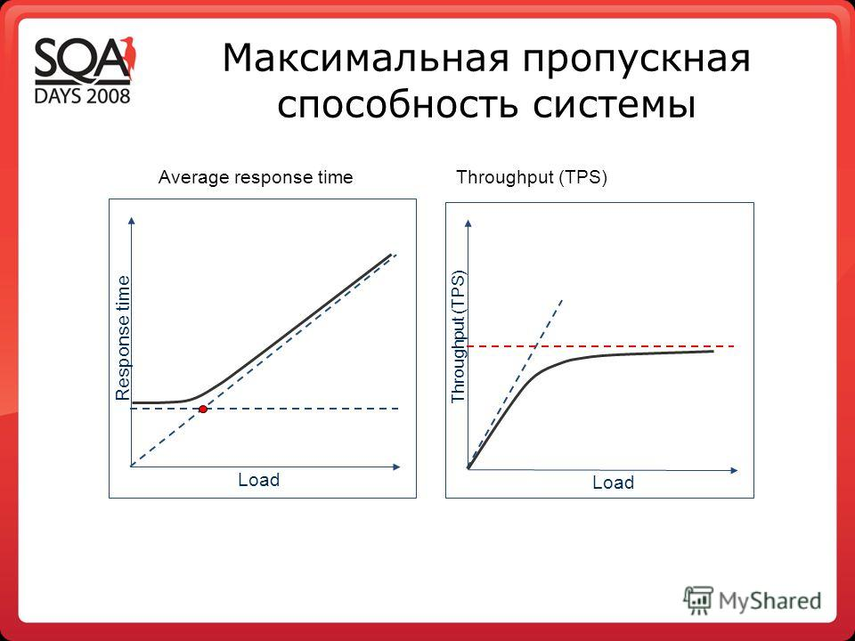Максимальная пропускная способность системы Load Response time Load Throughput (TPS) Average response timeThroughput (TPS)