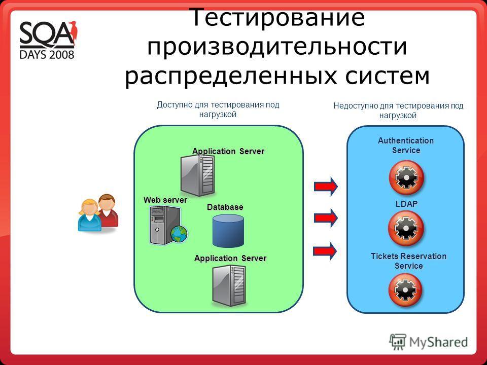 Тестирование производительности распределенных систем Web server Application Server Database Authentication Service LDAP Tickets Reservation Service Доступно для тестирования под нагрузкой Недоступно для тестирования под нагрузкой