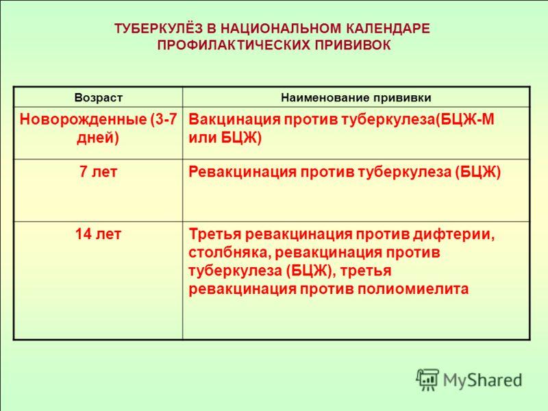 ТУБЕРКУЛЁЗ В НАЦИОНАЛЬНОМ КАЛЕНДАРЕ ПРОФИЛАКТИЧЕСКИХ ПРИВИВОК ВозрастНаименование прививки Новорожденные (3-7 дней) Вакцинация против туберкулеза(БЦЖ-М или БЦЖ) 7 летРевакцинация против туберкулеза (БЦЖ) 14 летТретья ревакцинация против дифтерии, сто
