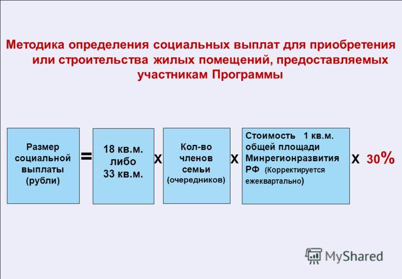 Методика определения социальных выплат для приобретения или строительства жилых помещений, предоставляемых участникам Программы = X X X 30 % Размер социальной выплаты (рубли) 18 кв.м. либо 33 кв.м. Кол-во членов семьи (очередников) Стоимость 1 кв.м.