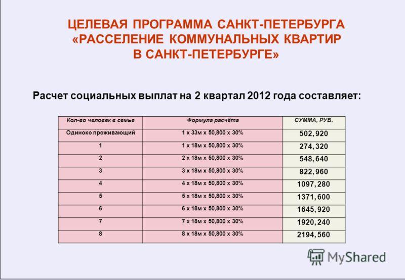 ЦЕЛЕВАЯ ПРОГРАММА САНКТ-ПЕТЕРБУРГА «РАССЕЛЕНИЕ КОММУНАЛЬНЫХ КВАРТИР В САНКТ-ПЕТЕРБУРГЕ» Расчет социальных выплат на 2 квартал 2012 года составляет: Кол-во человек в семьеФормула расчётаСУММА, РУБ. Одиноко проживающий1 х 33м х 50,800 х 30% 502, 920 11