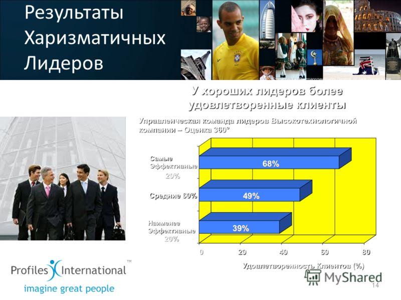 Результаты Харизматичных Лидеров 14