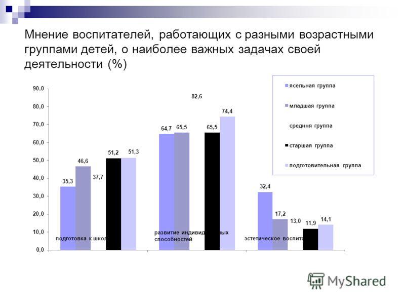 Мнение воспитателей, работающих с разными возрастными группами детей, о наиболее важных задачах своей деятельности (%)