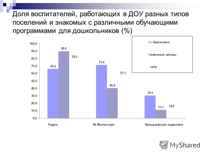 Доля воспитателей, работающих в ДОУ разных типов поселений и знакомых с различными обучающими программами для дошкольников (%)