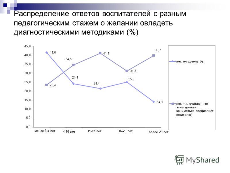 Распределение ответов воспитателей с разным педагогическим стажем о желании овладеть диагностическими методиками (%)