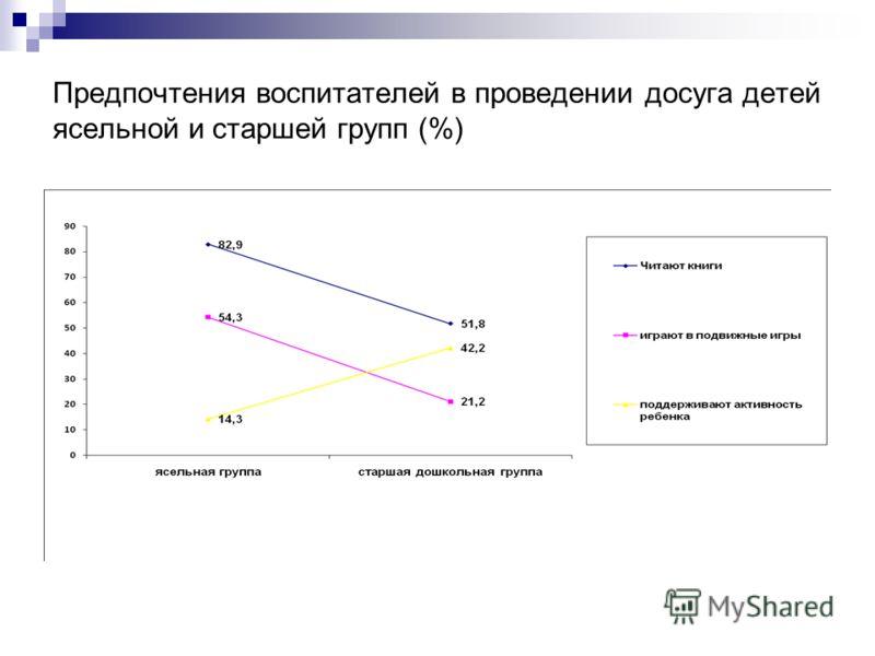 Предпочтения воспитателей в проведении досуга детей ясельной и старшей групп (%)