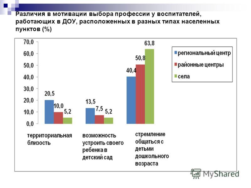 Различия в мотивации выбора профессии у воспитателей, работающих в ДОУ, расположенных в разных типах населенных пунктов (%)