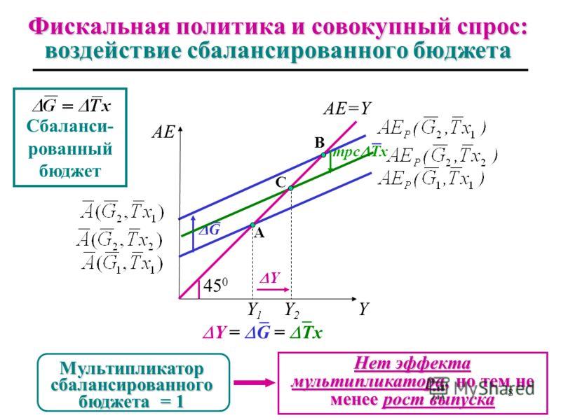 Фискальная политика и совокупный спрос: воздействие увеличения трансфертов Y2Y2 mpc Tr Увеличение трансфертов Y = [mpc/(1-mpc)]× Tr Y AE AE=Y 45 0 Y1Y1 A B Y=k Tr × Tr Мультипликатор трансфертов 7 ¯ ¯ ¯