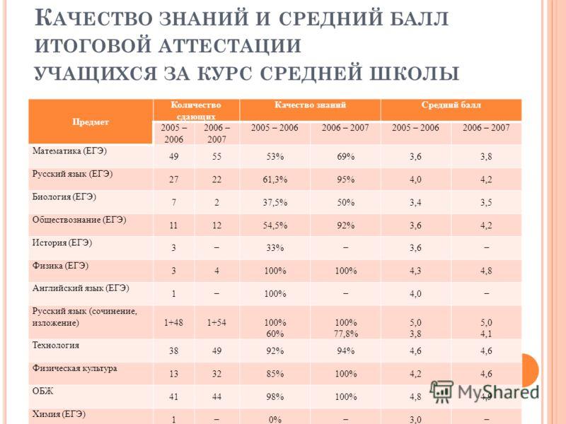 К АЧЕСТВО ЗНАНИЙ И СРЕДНИЙ БАЛЛ ИТОГОВОЙ АТТЕСТАЦИИ УЧАЩИХСЯ ЗА КУРС СРЕДНЕЙ ШКОЛЫ Предмет Количество сдающих Качество знанийСредний балл 2005 – 2006 2006 – 2007 2005 – 20062006 – 20072005 – 20062006 – 2007 Математика (ЕГЭ) 495553%69%3,63,8 Русский я
