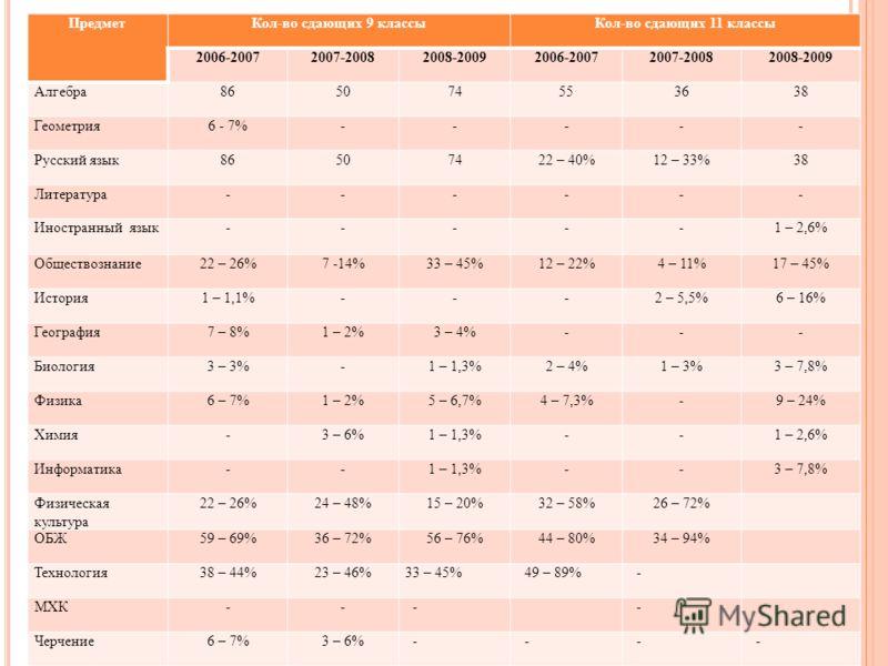 ПредметКол-во сдающих 9 классыКол-во сдающих 11 классы 2006-20072007-20082008-20092006-20072007-20082008-2009 Алгебра865074553638 Геометрия6 - 7%----- Русский язык86507422 – 40%12 – 33%38 Литература------ Иностранный язык-----1 – 2,6% Обществознание2
