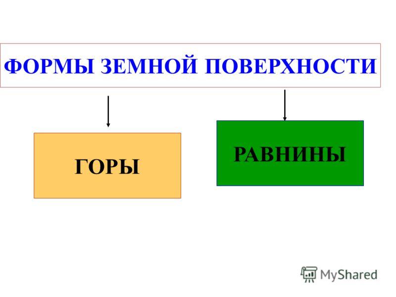 Урок окружающего мира, данный учителем высшей категории Фадеевой М.Ю. в 3 классе по УМК «Перспективная начальная школа».
