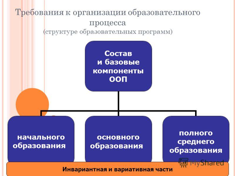 Требования к организации образовательного процесса (структуре образовательных программ) Состав и базовые компоненты ООП начального образования основного образования полного среднего образования Инвариантная и вариативная части