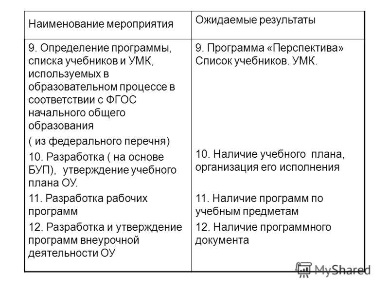 Наименование мероприятия Ожидаемые результаты 9. Определение программы, списка учебников и УМК, используемых в образовательном процессе в соответствии с ФГОС начального общего образования ( из федерального перечня) 10. Разработка ( на основе БУП), ут