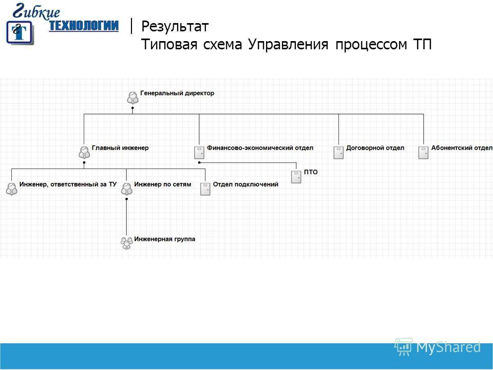 Результат Типовая схема Управления процессом ТП