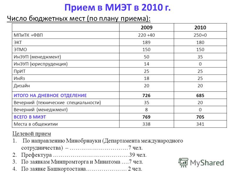 Прием в МИЭТ в 2010 г. Число бюджетных мест (по плану приема): 20092010 МПиТК +ФВП220 +40250+0 ЭКТ189180 ЭТМО150 ИнЭУП (менеджмент)5035 ИнЭУП (юриспруденция)140 ПрИТ25 ИнЯз1825 Дизайн20 ИТОГО НА ДНЕВНОЕ ОТДЕЛЕНИЕ726685 Вечерний (технические специальн