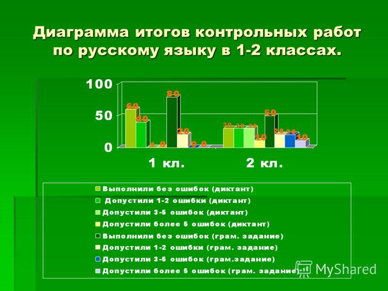 Диаграмма итогов контрольных работ по русскому языку в 1-2 классах.