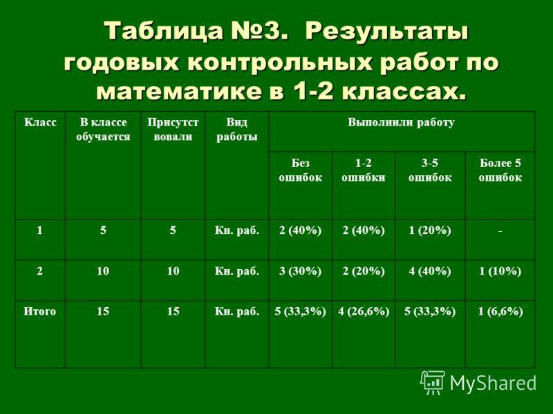 Таблица 3. Результаты годовых контрольных работ по математике в 1-2 классах. Таблица 3. Результаты годовых контрольных работ по математике в 1-2 классах. КлассВ классе обучается Присутст вовали Вид работы Выполнили работу Без ошибок 1-2 ошибки 3-5 ош