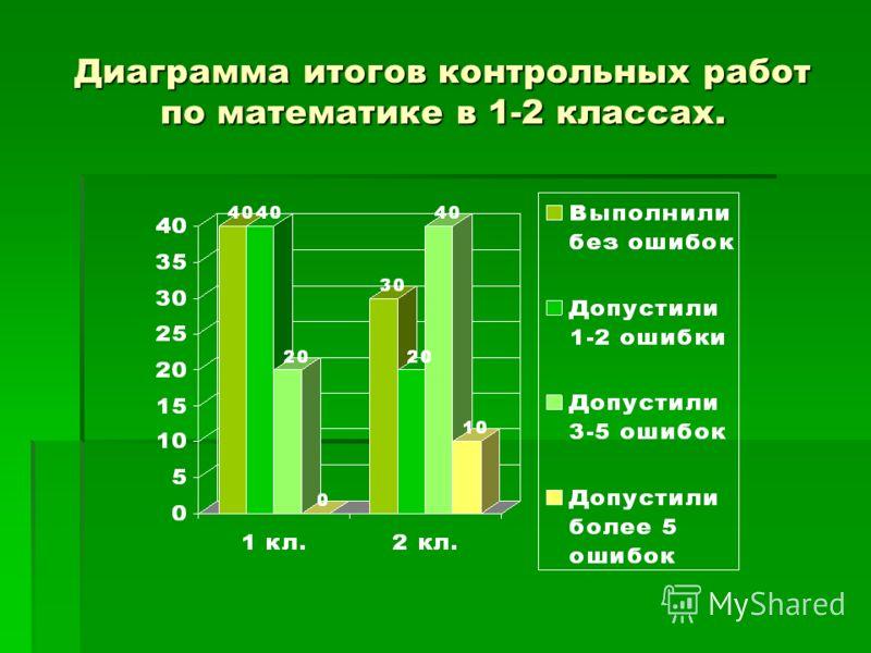 Диаграмма итогов контрольных работ по математике в 1-2 классах.