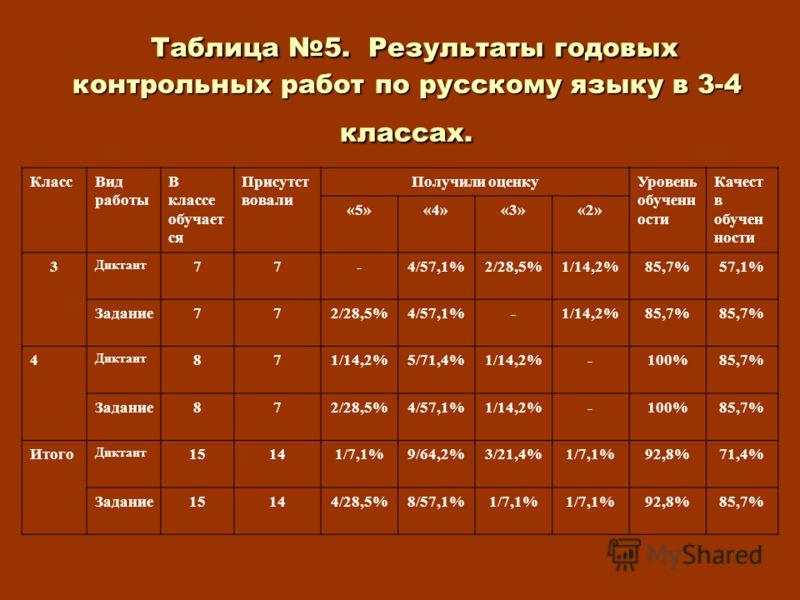 Таблица 5. Результаты годовых контрольных работ по русскому языку в 3-4 классах. Таблица 5. Результаты годовых контрольных работ по русскому языку в 3-4 классах. КлассВид работы В классе обучает ся Присутст вовали Получили оценкуУровень обученн ости