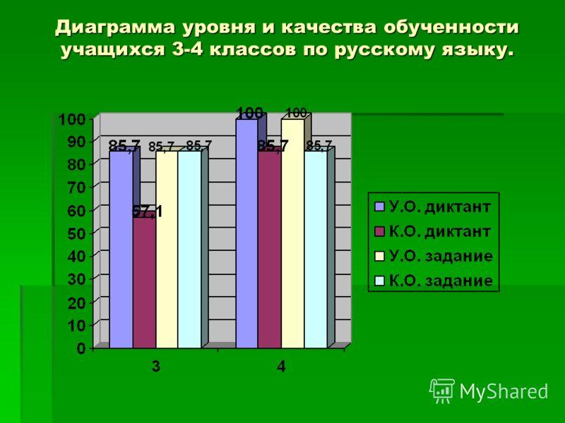 Диаграмма уровня и качества обученности учащихся 3-4 классов по русскому языку.