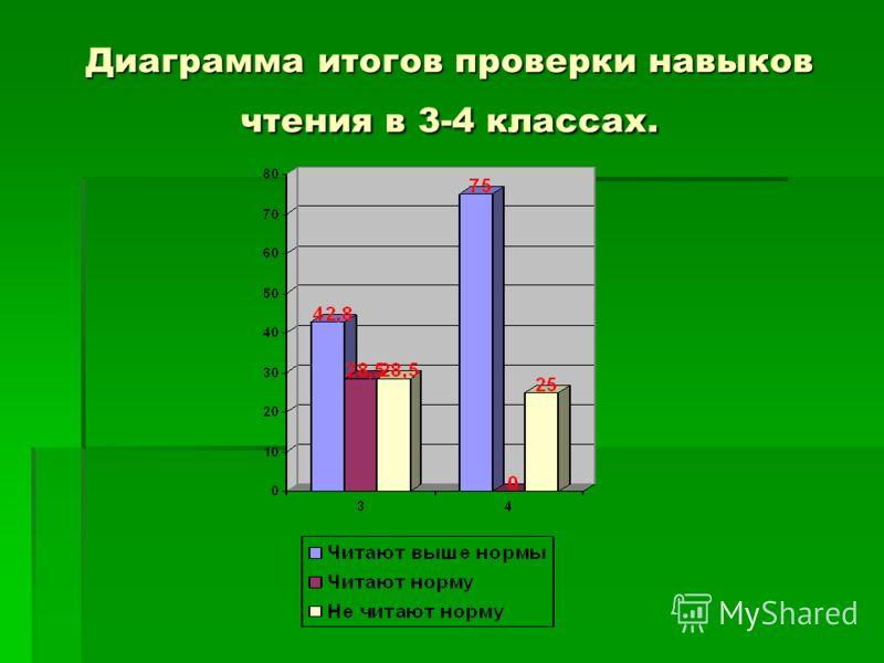Диаграмма итогов проверки навыков чтения в 3-4 классах.