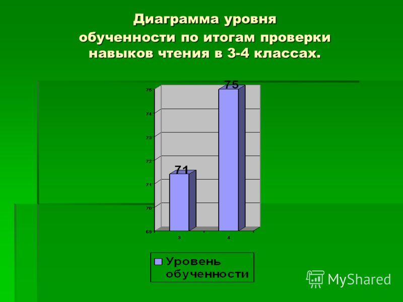 Диаграмма уровня обученности по итогам проверки навыков чтения в 3-4 классах.