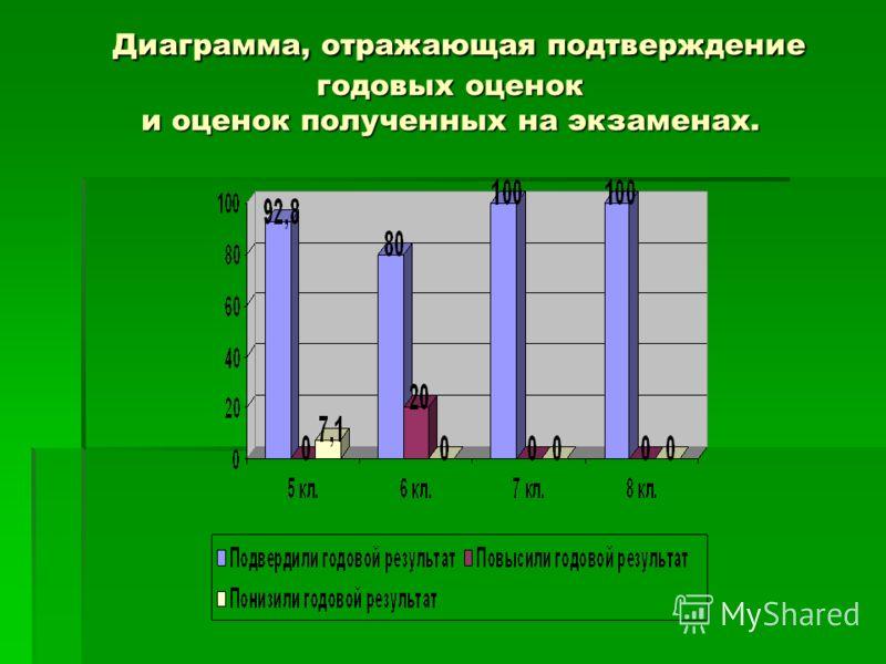 Диаграмма, отражающая подтверждение годовых оценок и оценок полученных на экзаменах. Диаграмма, отражающая подтверждение годовых оценок и оценок полученных на экзаменах.