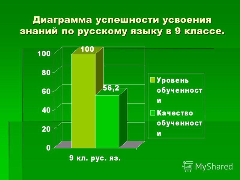 Диаграмма успешности усвоения знаний по русскому языку в 9 классе.