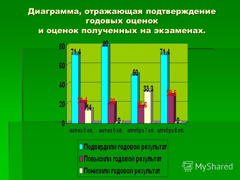 Диаграмма, отражающая подтверждение годовых оценок и оценок полученных на экзаменах.