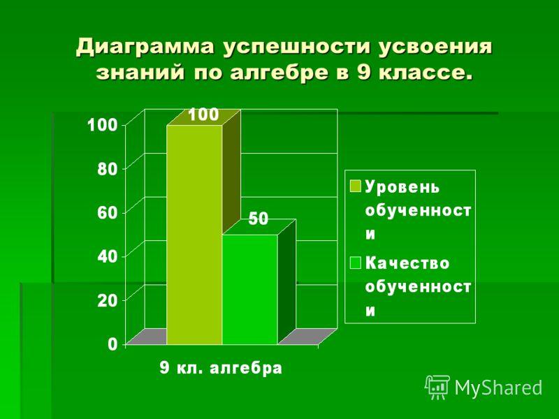 Диаграмма успешности усвоения знаний по алгебре в 9 классе.