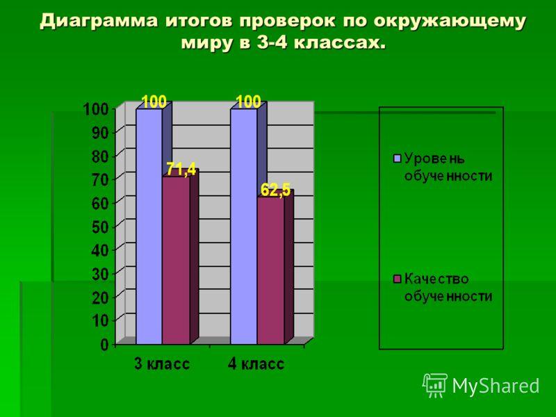 Диаграмма итогов проверок по окружающему миру в 3-4 классах.