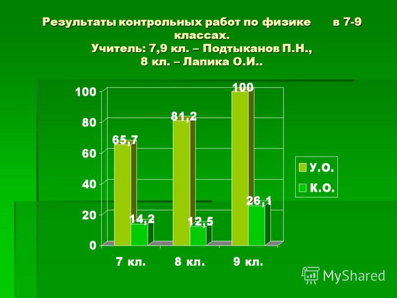 Результаты контрольных работ по физике в 7-9 классах. Учитель: 7,9 кл. – Подтыканов П.Н., 8 кл. – Лапика О.И..