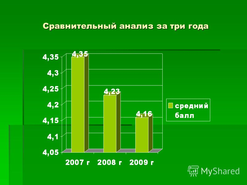 Сравнительный анализ за три года