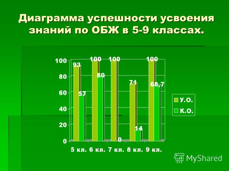 Диаграмма успешности усвоения знаний по ОБЖ в 5-9 классах.