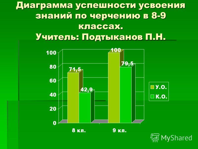 Диаграмма успешности усвоения знаний по черчению в 8-9 классах. Учитель: Подтыканов П.Н.