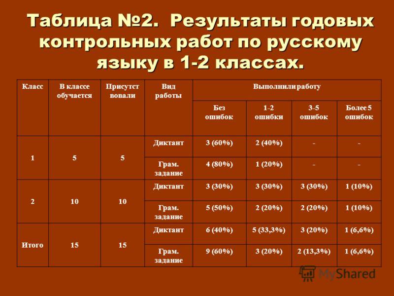 Таблица 2. Результаты годовых контрольных работ по русскому языку в 1-2 классах. КлассВ классе обучается Присутст вовали Вид работы Выполнили работу Без ошибок 1-2 ошибки 3-5 ошибок Более 5 ошибок 155 Диктант3 (60%)2 (40%)-- Грам. задание 4 (80%)1 (2