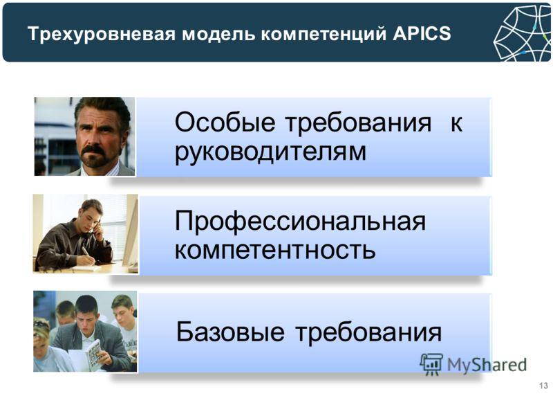 Трехуровневая модель компетенций APICS Особые требования к руководителям Профессиональная компетентность Базовые требования 13