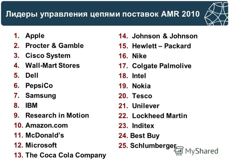 Лидеры управления цепями поставок AMR 2010 1.Apple 2.Procter & Gamble 3.Cisco System 4.Wall-Mart Stores 5.Dell 6.PepsiCo 7.Samsung 8.IBM 9.Research in Motion 10.Amazon.com 11.McDonalds 12.Microsoft 13.The Coca Cola Company 14. Johnson & Johnson 15. H