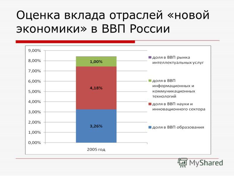 Оценка вклада отраслей «новой экономики» в ВВП России